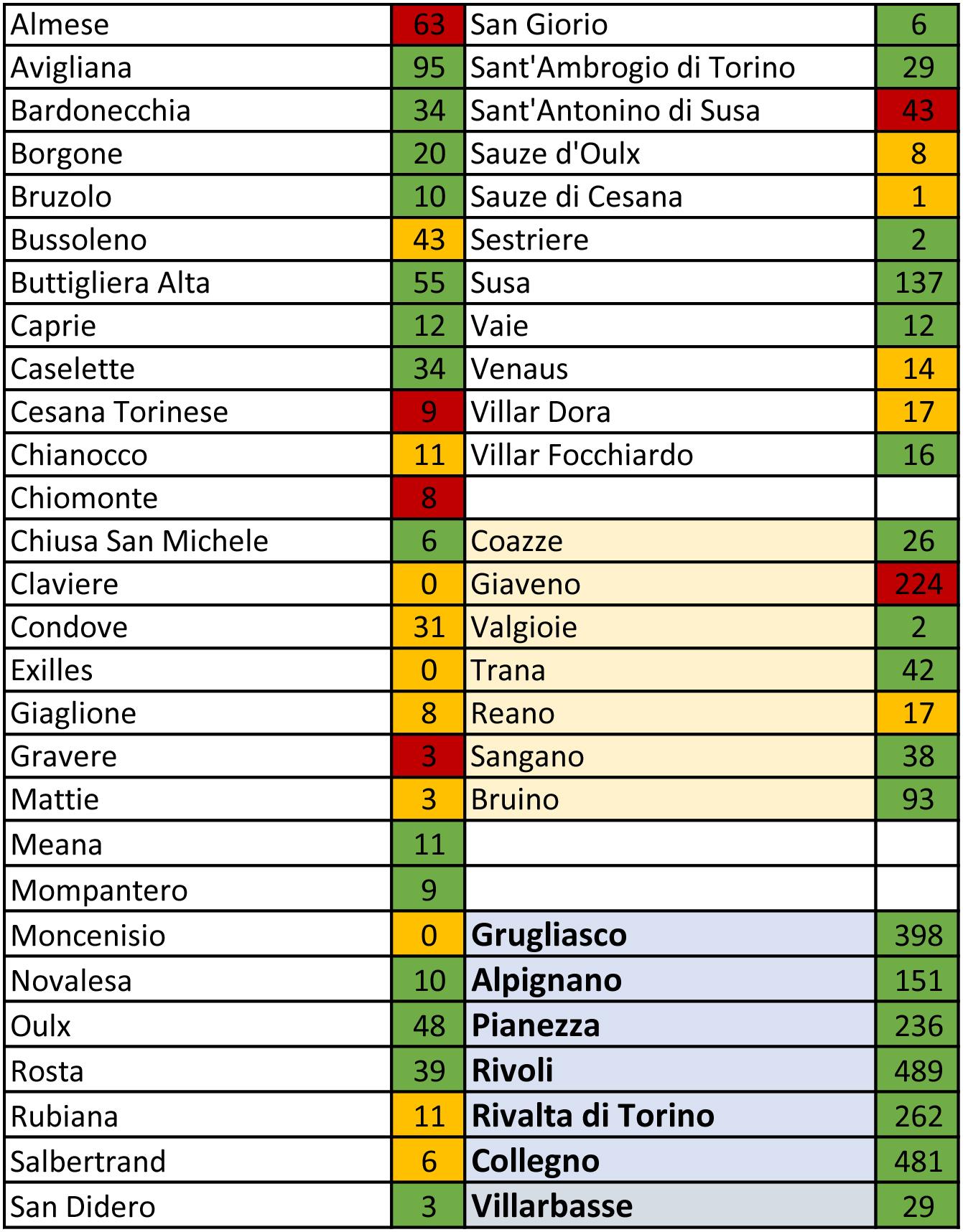 tabella coronavirus 281