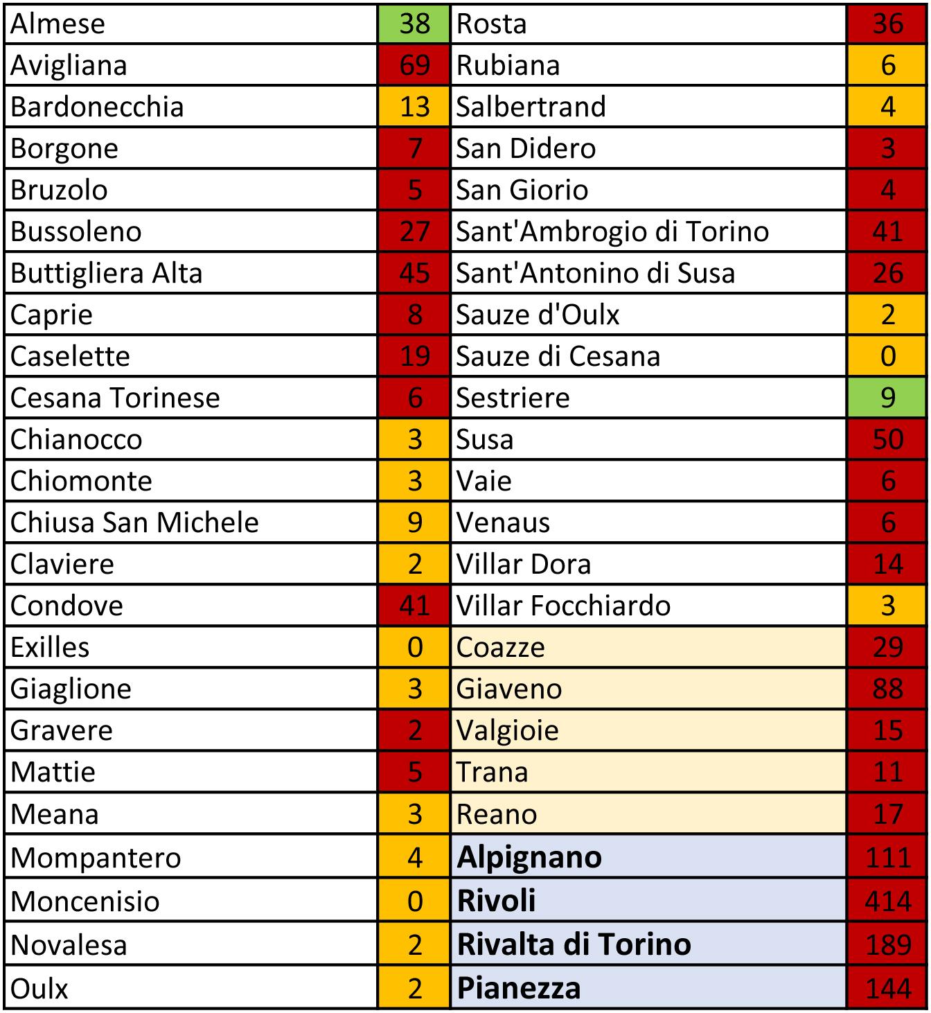 tabella coronavirus 3