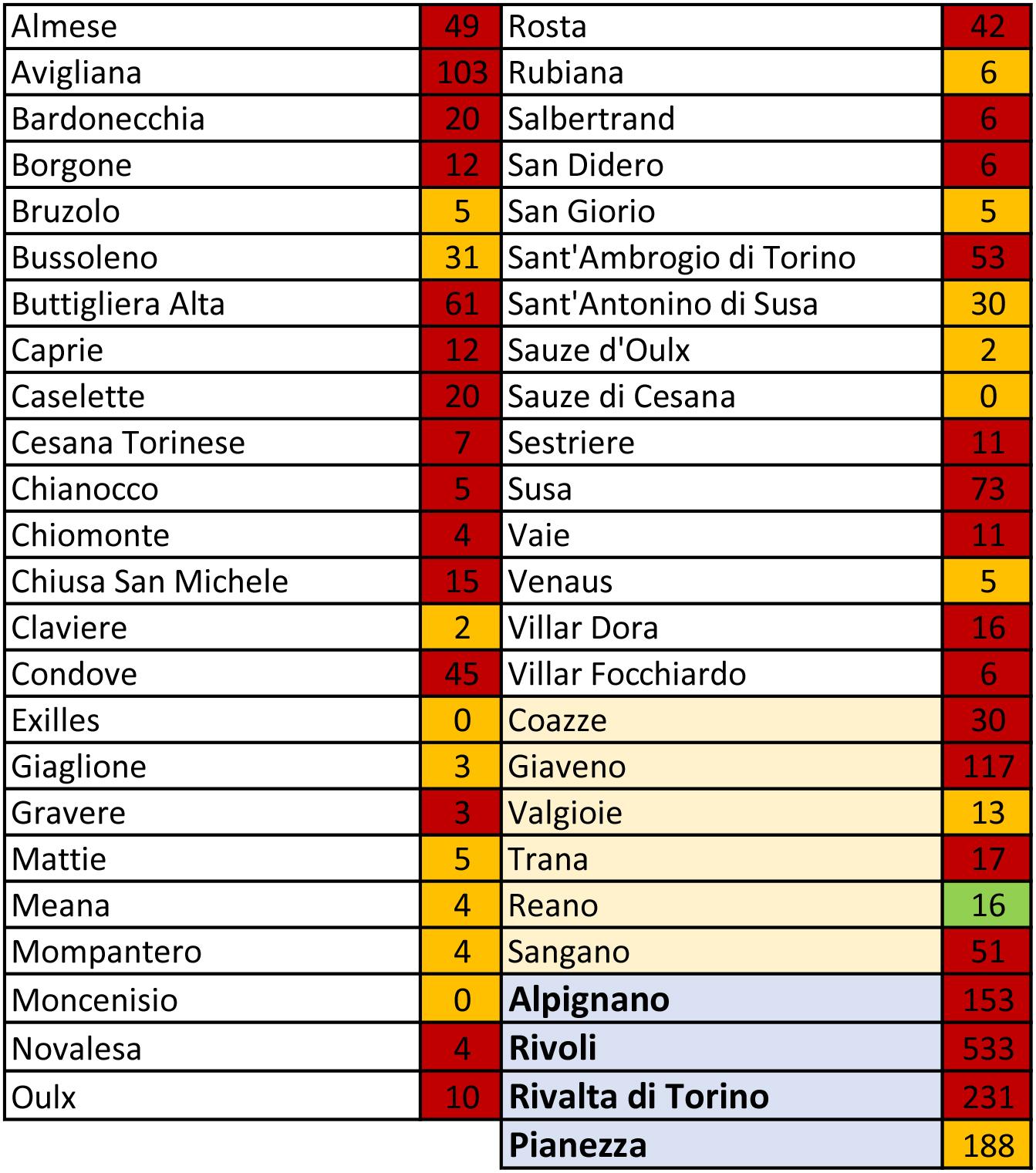 tabella coronavirus