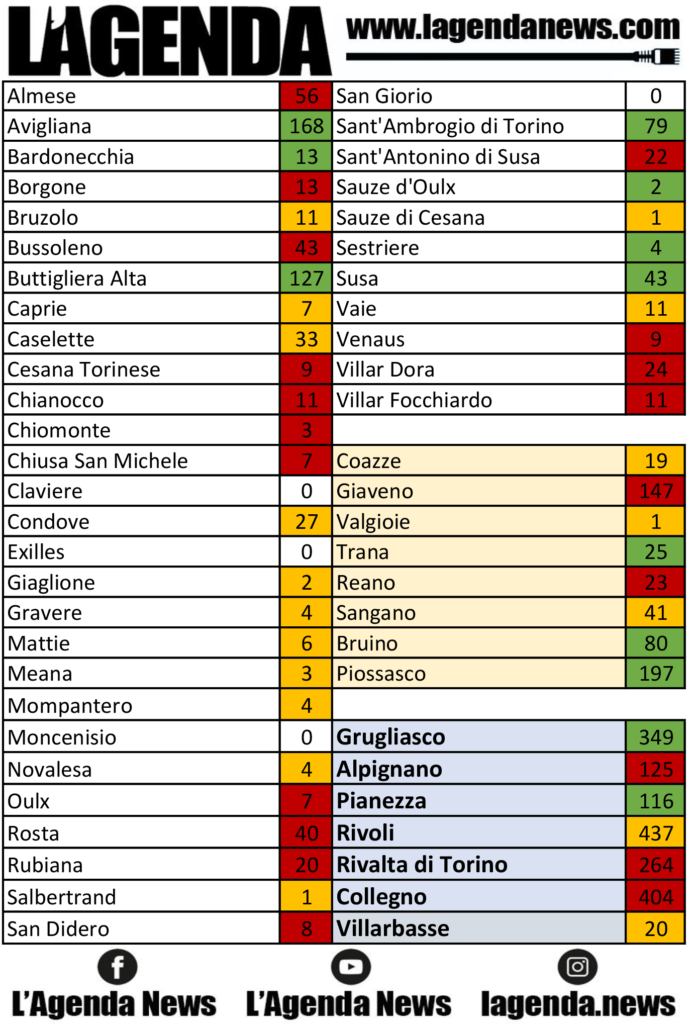 tabella coronavirus 24