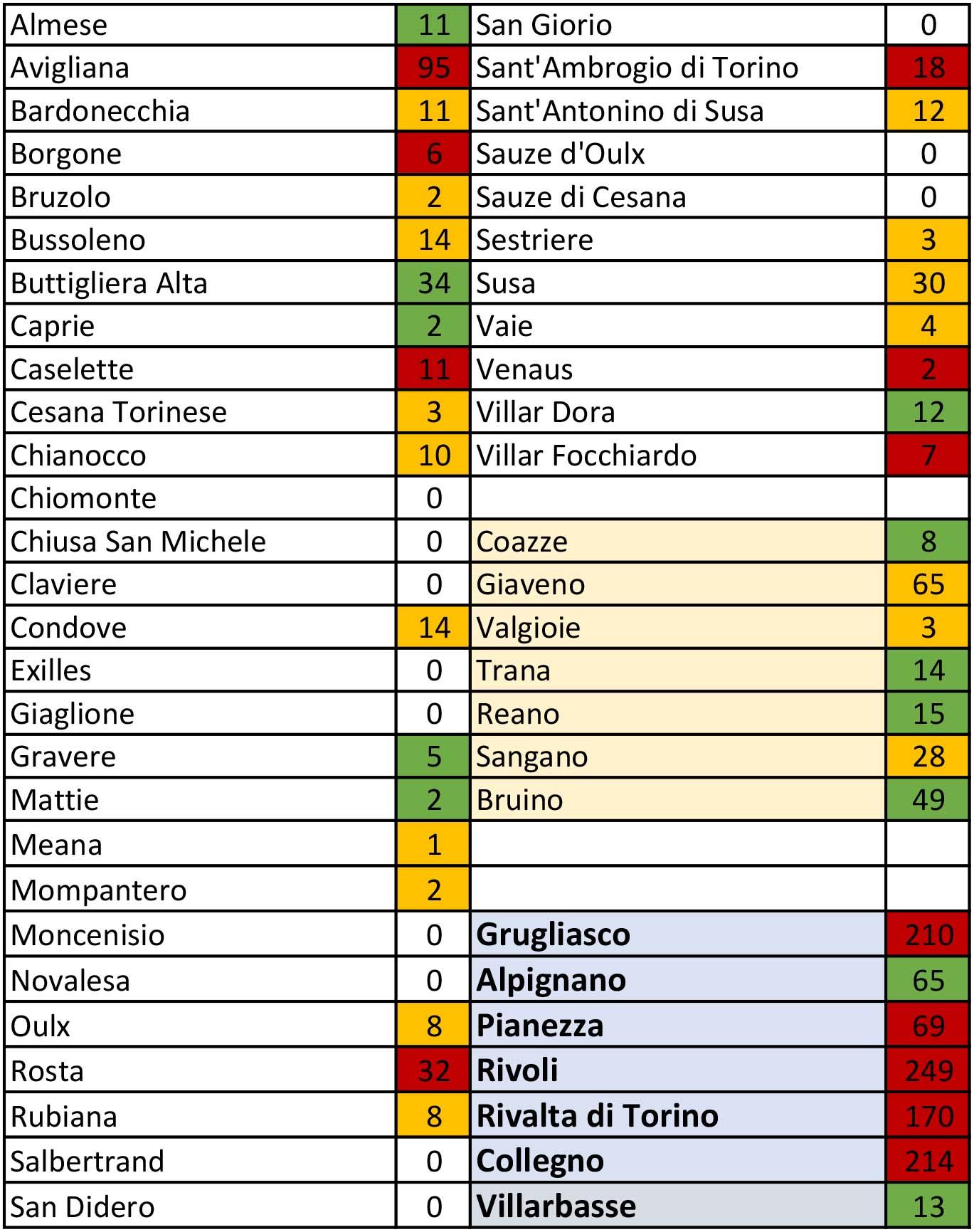 tabella coronavirus 6