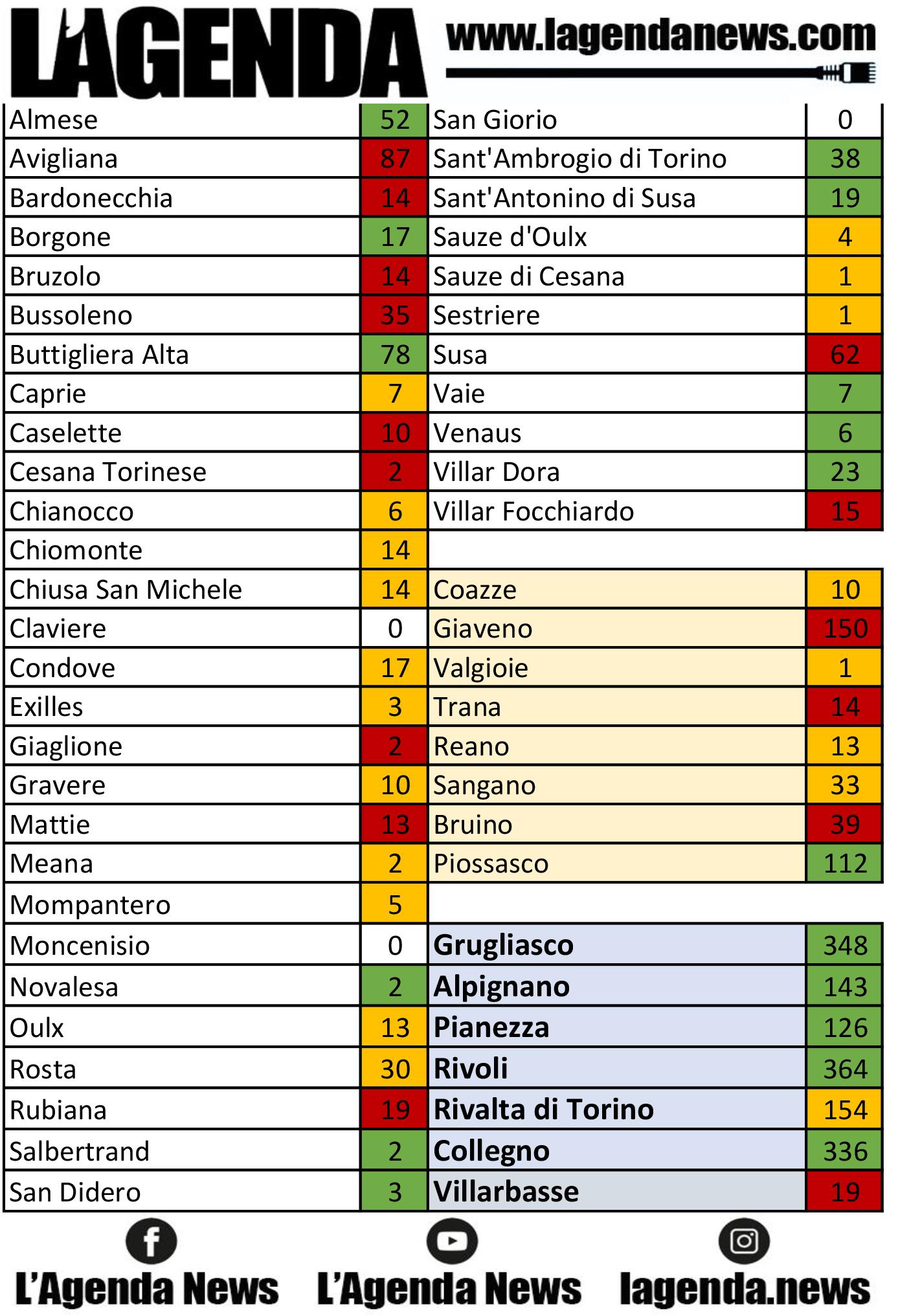 tabella coronavirus 11