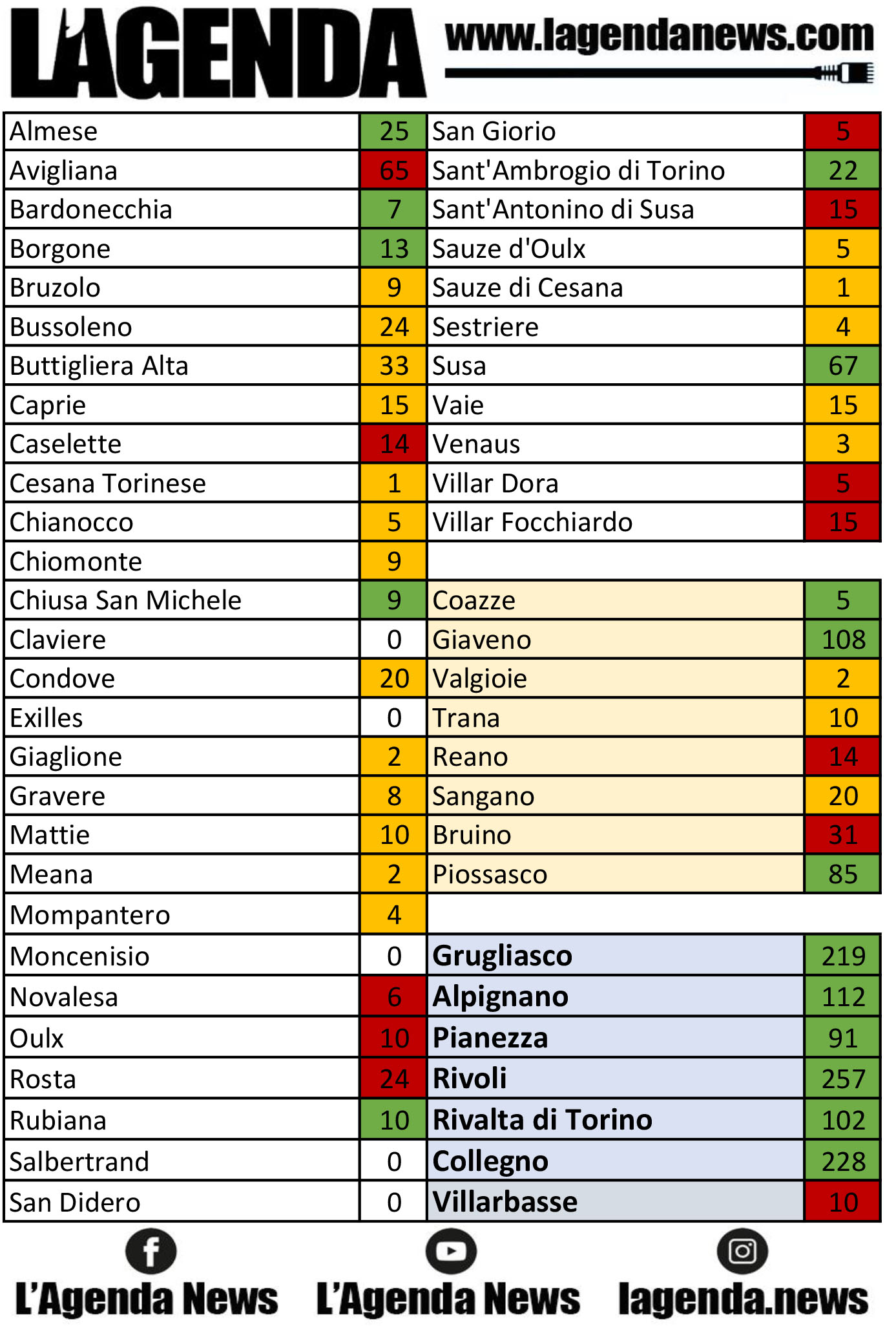 tabella coronavirus 21