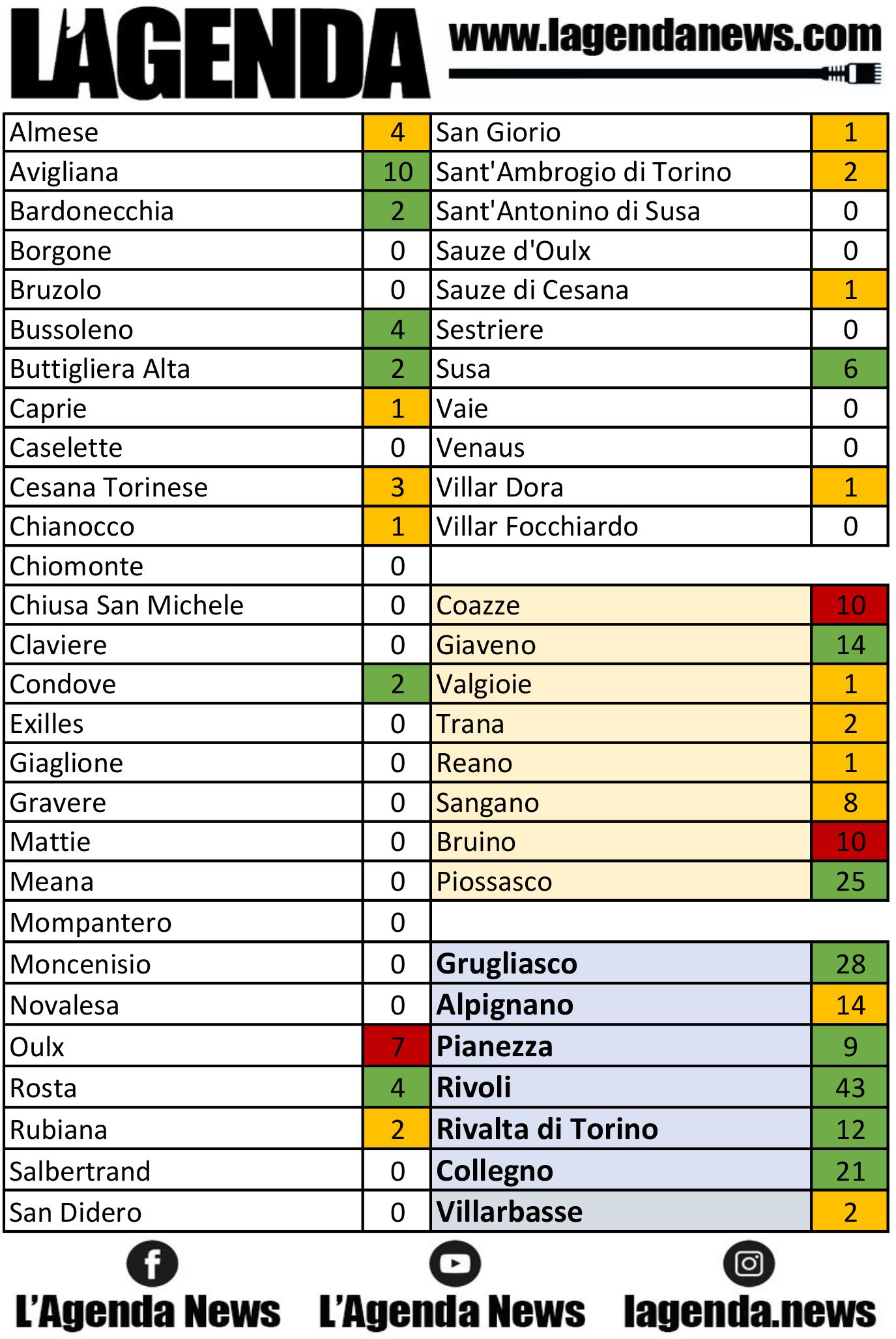 tabella coronavirus 10