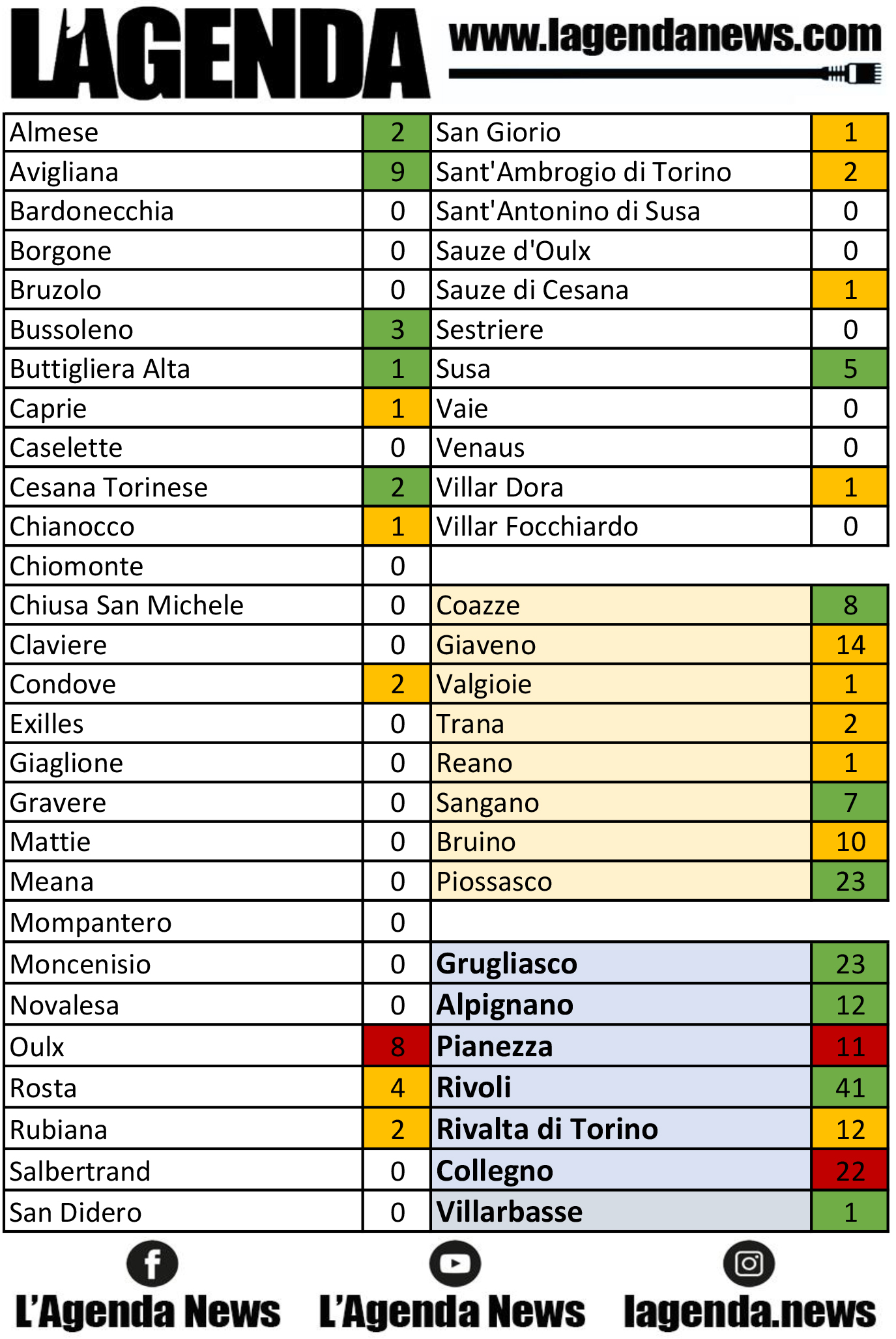 tabella coronavirus 12