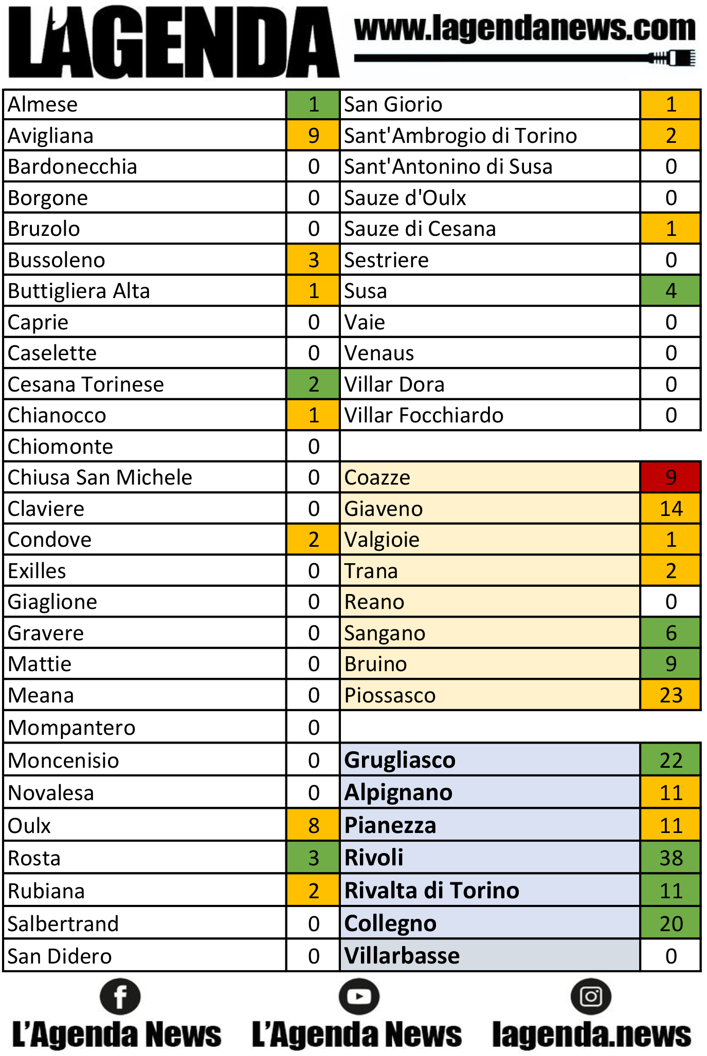 tabella coronavirus 13