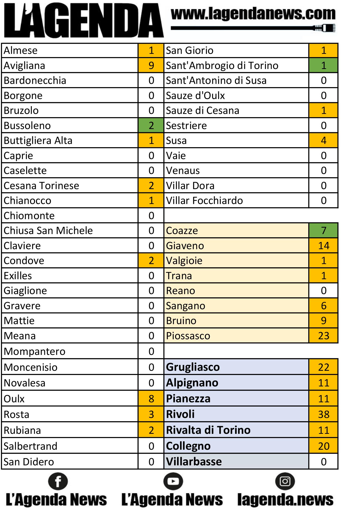 tabella coronavirus 14