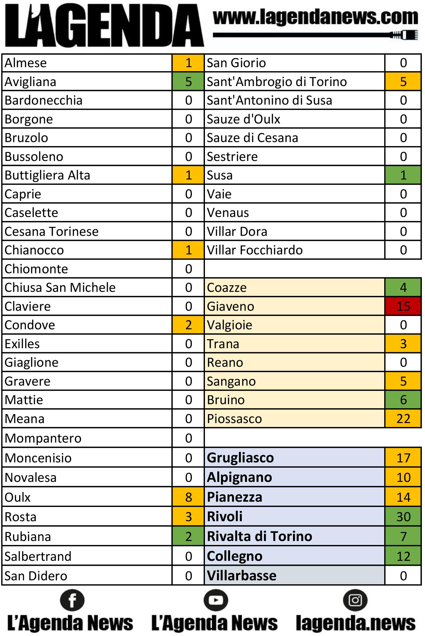 tabella coronavirus 16