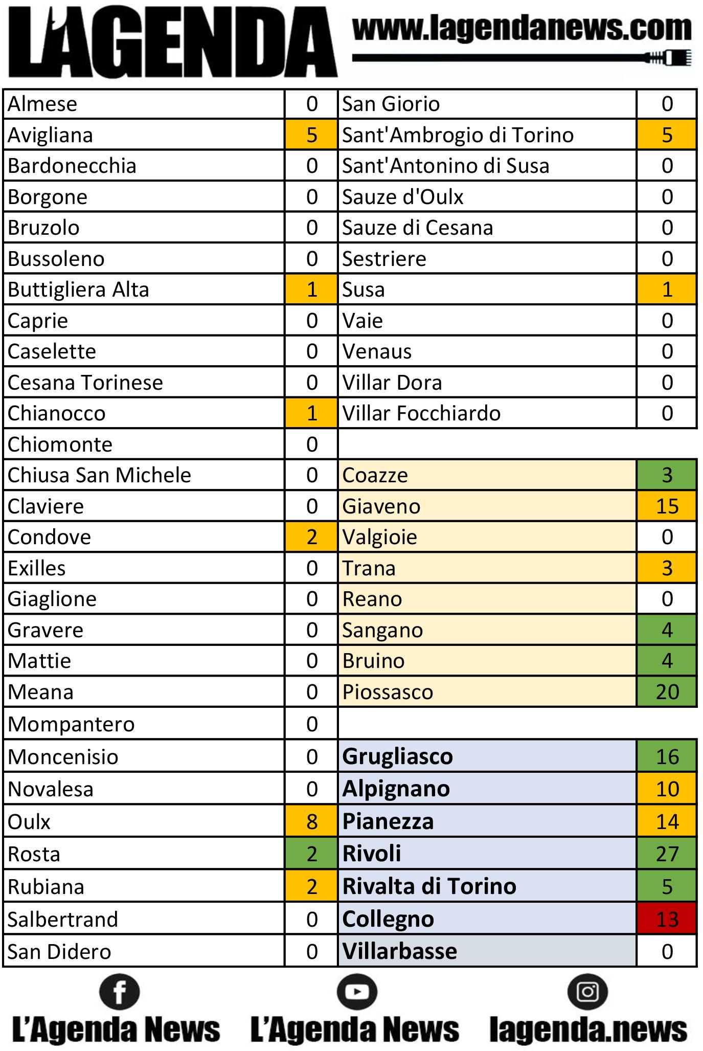 tabella coronavirus 17
