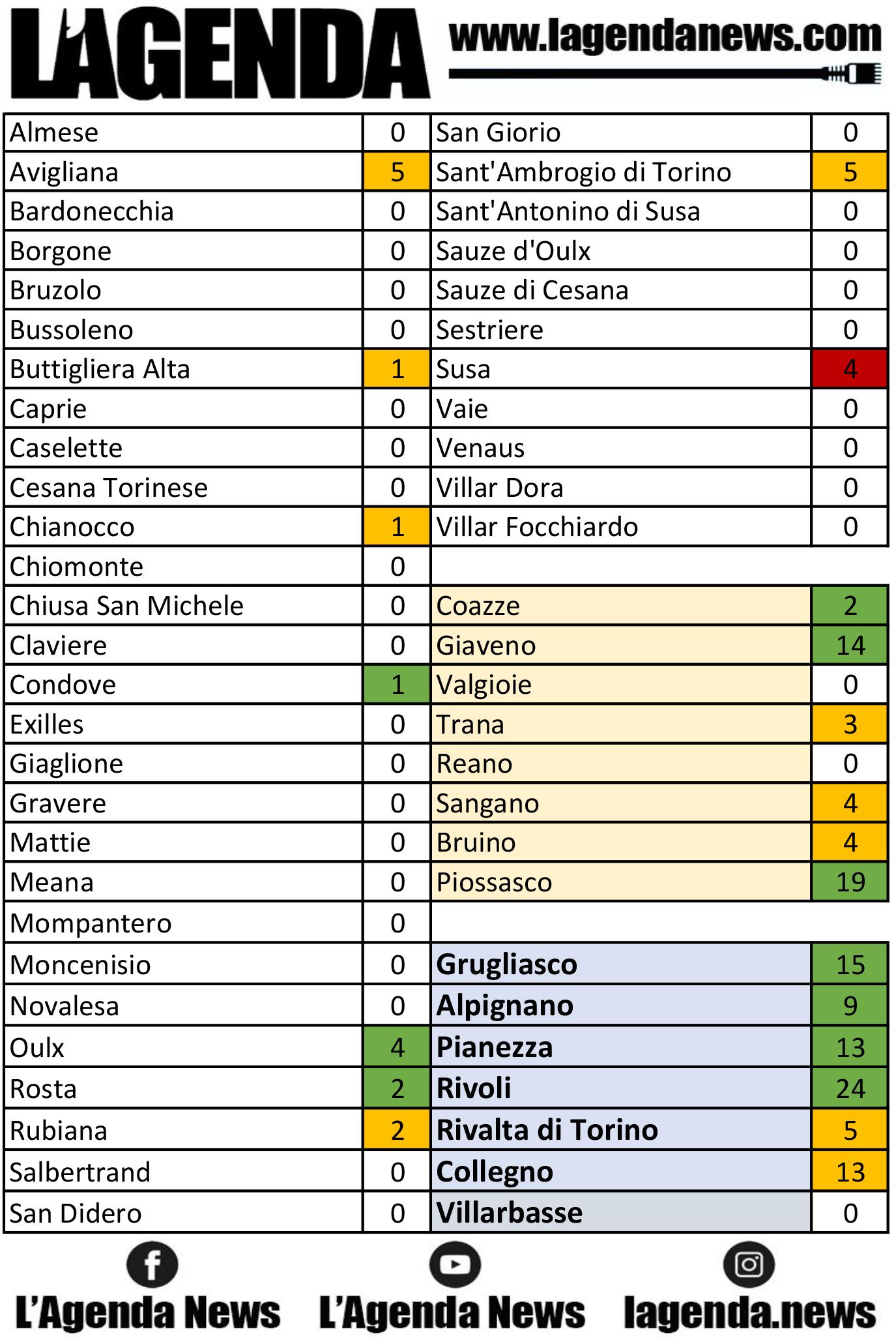 tabella coronavirus 18