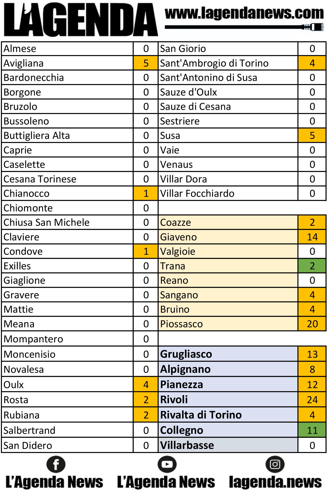 tabella coronavirus 20