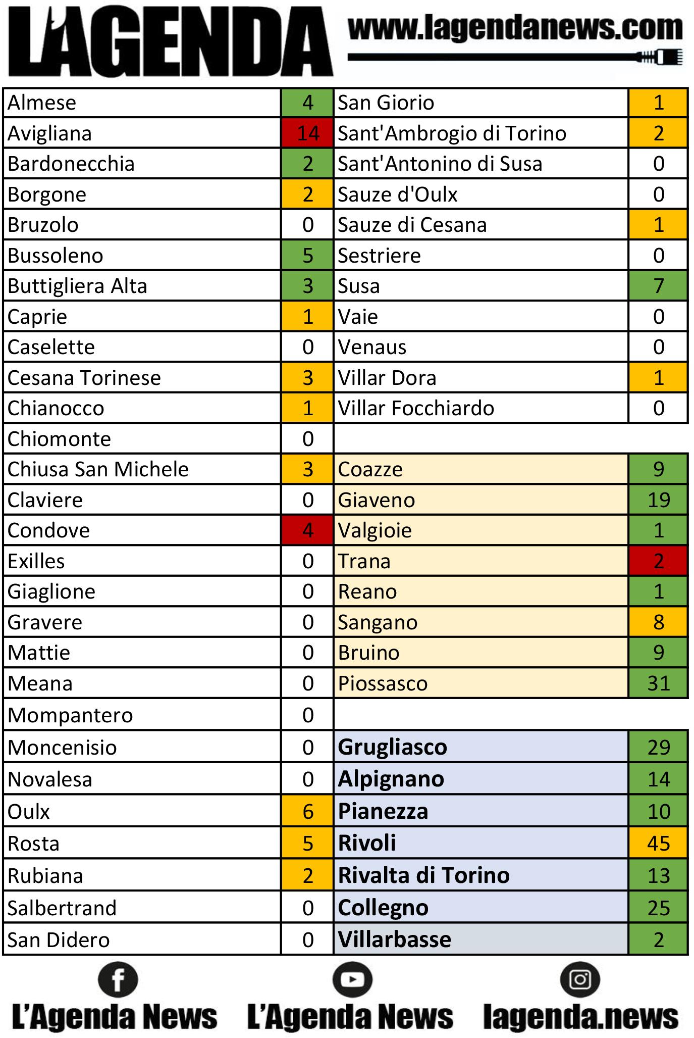 tabella coronavirus 8