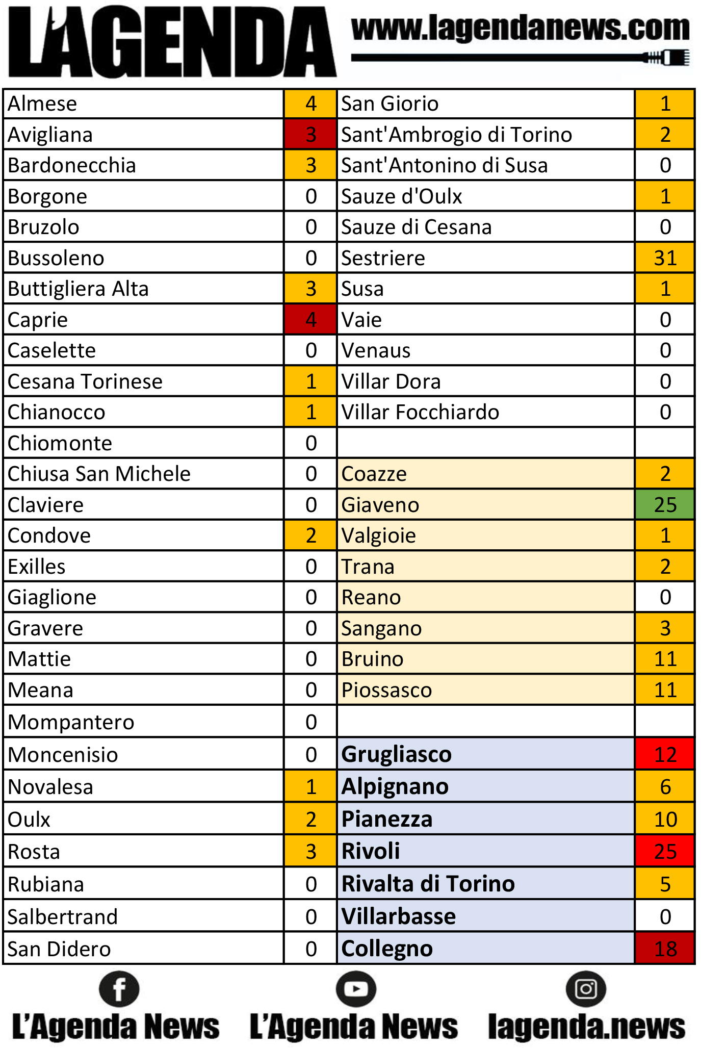 tabella coronavirus 30