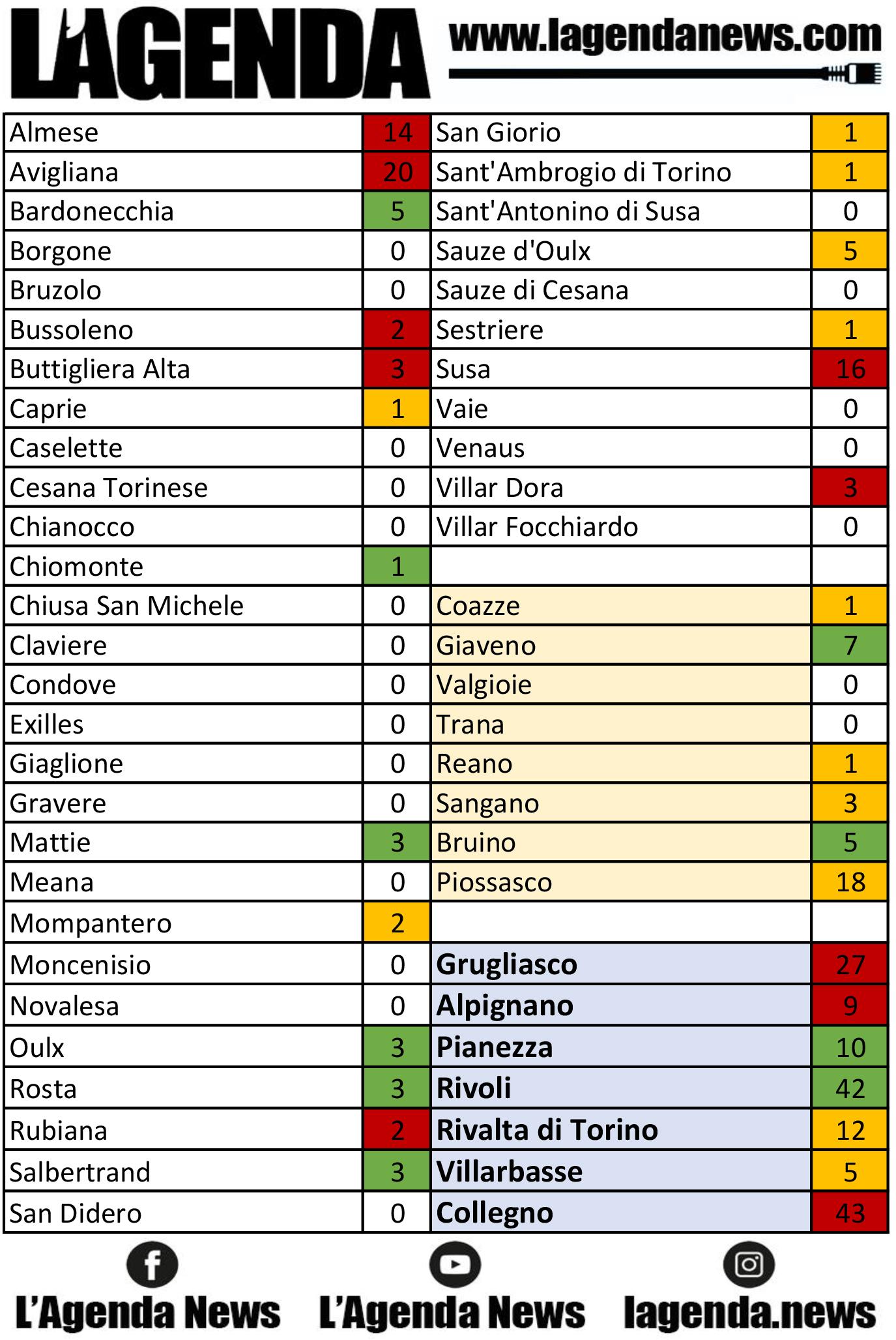 tabella coronavirus 15